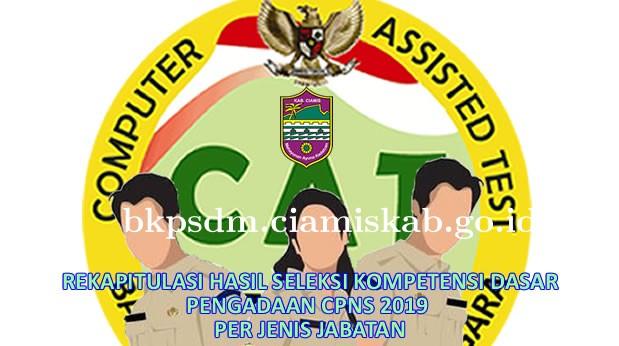 Pengumuman Hasil Seleksi Kompetensi Dasar (SKD) CPNS Tahun 2019 Kabupaten Ciamis